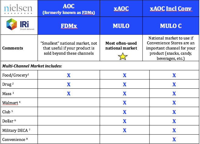 Multi-Channel Markets Available from Nielsen and IRI: xAOC and MULO