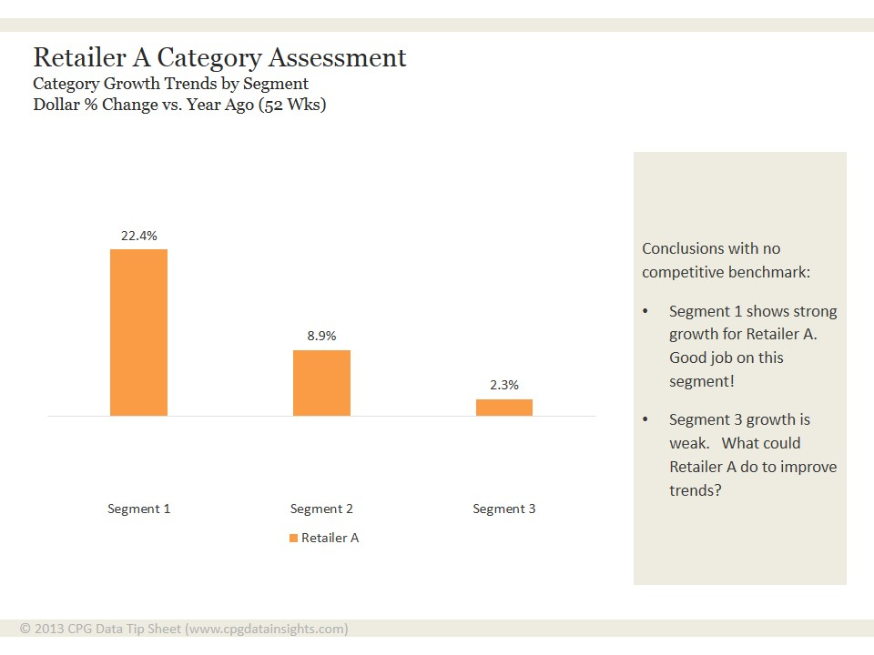 Why You Need Competitive Benchmarks in a Category Assessment