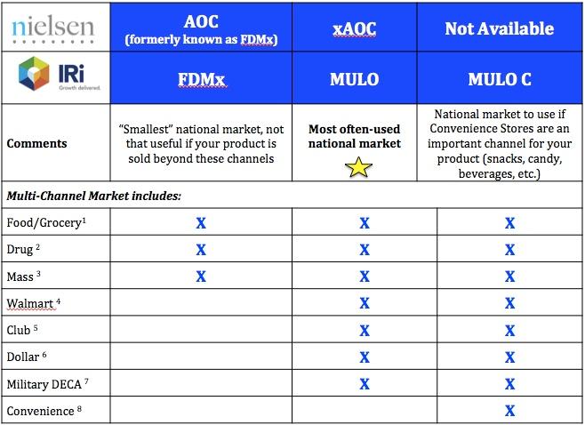 xAOC-MULO table
