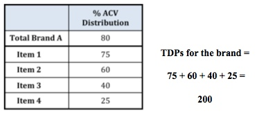 TDP calc1
