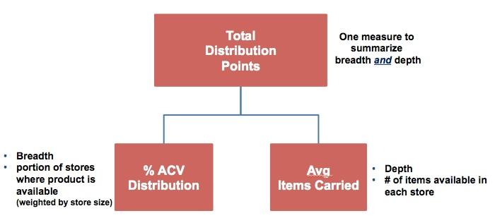 TDP chart