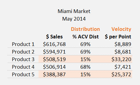 Miami Dollars per Point example
