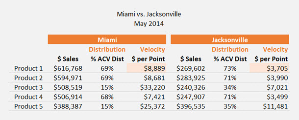 Miami Jville Dollars per Point example smaller