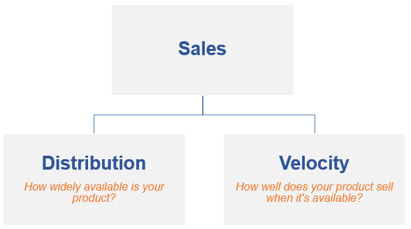 Sales Distribution Velocity