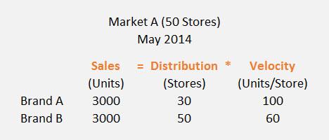 Units Per Store example
