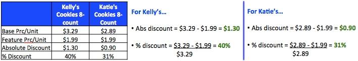 discount calcs