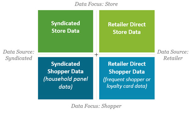 Four Types of Retail Sales Data