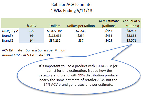 Calculate Retailer ACV revised