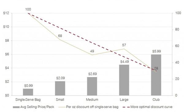 Discount Curve