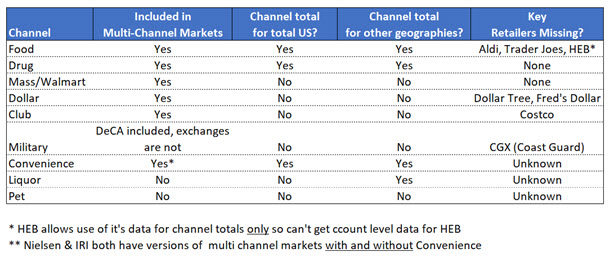 channels - CPG Data Tip Sheet